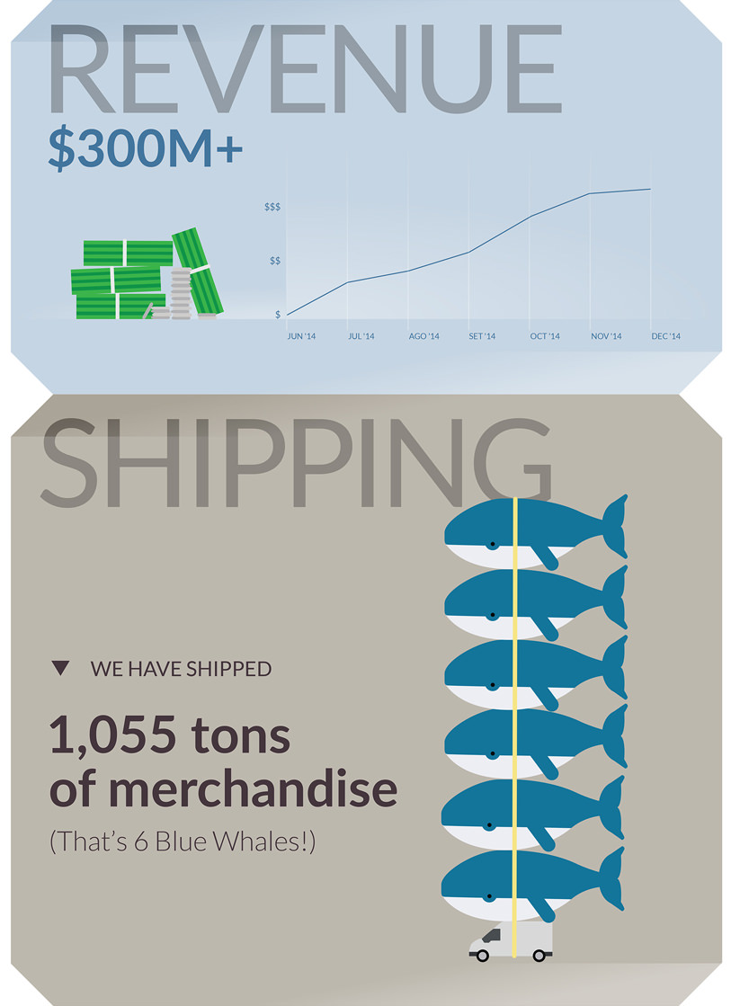 Revenue & Shipping